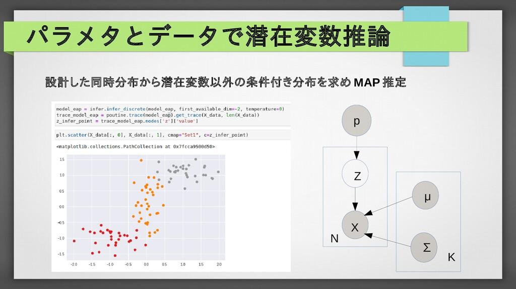 パラメタとデータで潜在変数推論 p μ ∑ X Z K N 設計した同時分布から潜在変数以外の...