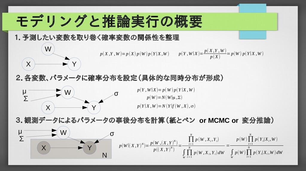 モデリングと推論実行の概要 X Y W X Y W μ ∑ σ p( X ,Y ,W )=p(...