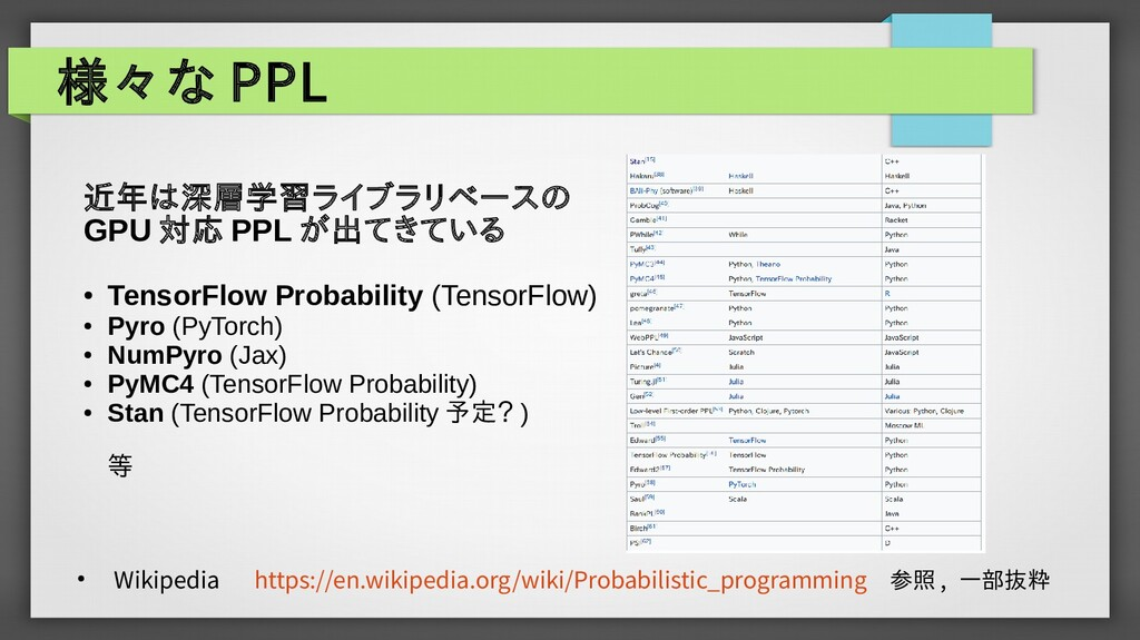 様々な PPL ● Wikipedia   https://en.wikipedia.org/...