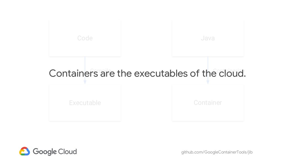 github.com/GoogleContainerTools/jib Code Execut...