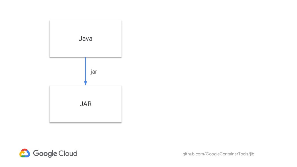 github.com/GoogleContainerTools/jib Java JAR jar