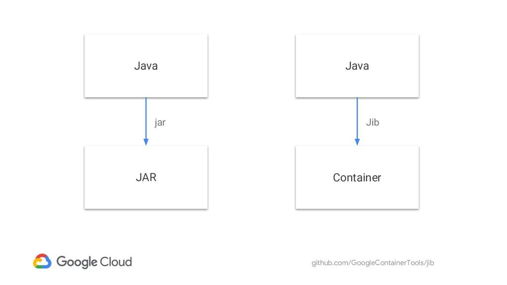 github.com/GoogleContainerTools/jib Java JAR ja...