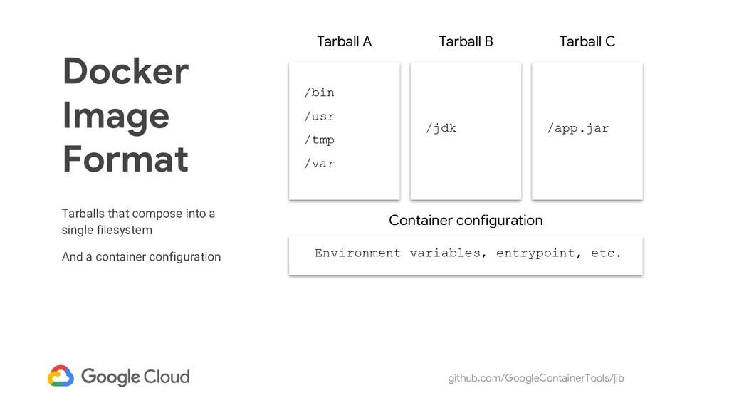 github.com/GoogleContainerTools/jib Docker Imag...