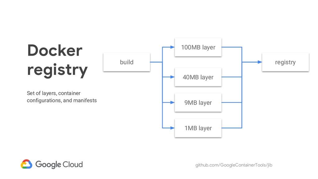 github.com/GoogleContainerTools/jib Docker regi...