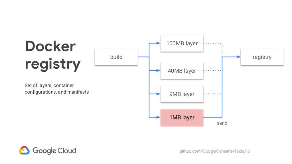 github.com/GoogleContainerTools/jib 1MB layer D...