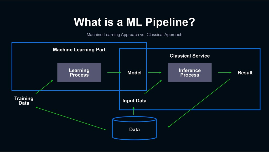 Machine Learning Part Classical Service What is...