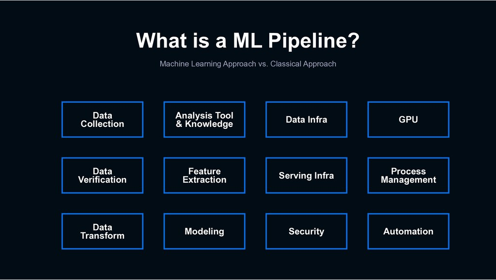 What is a ML Pipeline? Machine Learning Approac...