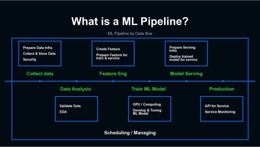 Scheduling / Managing What is a ML Pipeline? ML...