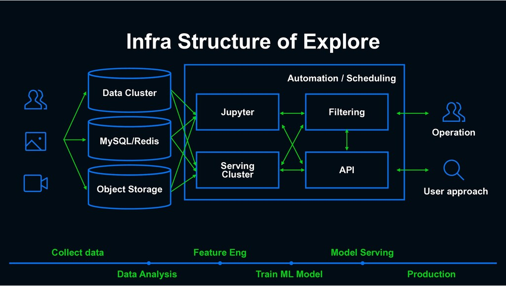 Automation / Scheduling Infra Structure of Expl...