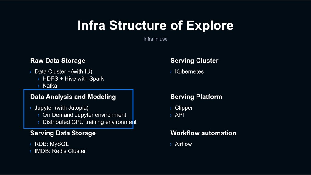 Infra in use › Data Cluster - (with IU) › HDFS ...