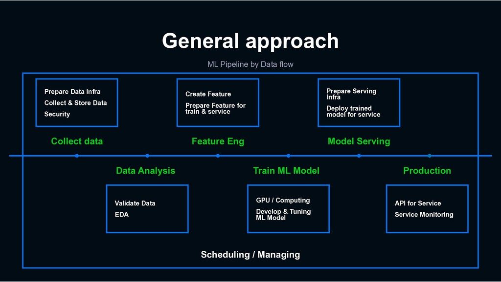 Scheduling / Managing General approach ML Pipel...