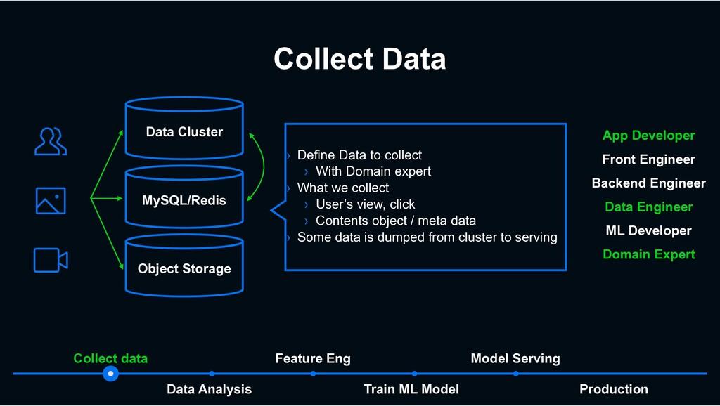 Collect Data Production Train ML Model Data Ana...
