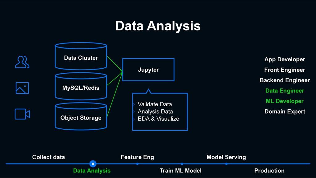 Data Analysis Train ML Model Data Analysis Mode...