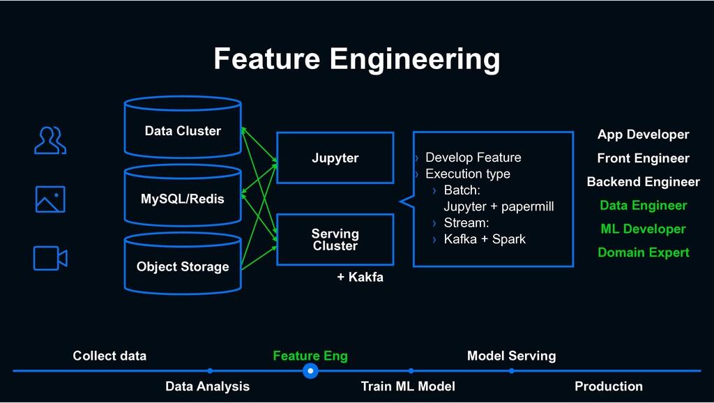Feature Engineering Train ML Model Data Analysi...