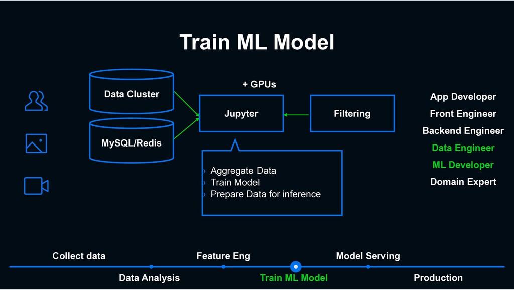 Train ML Model Train ML Model Data Analysis Mod...