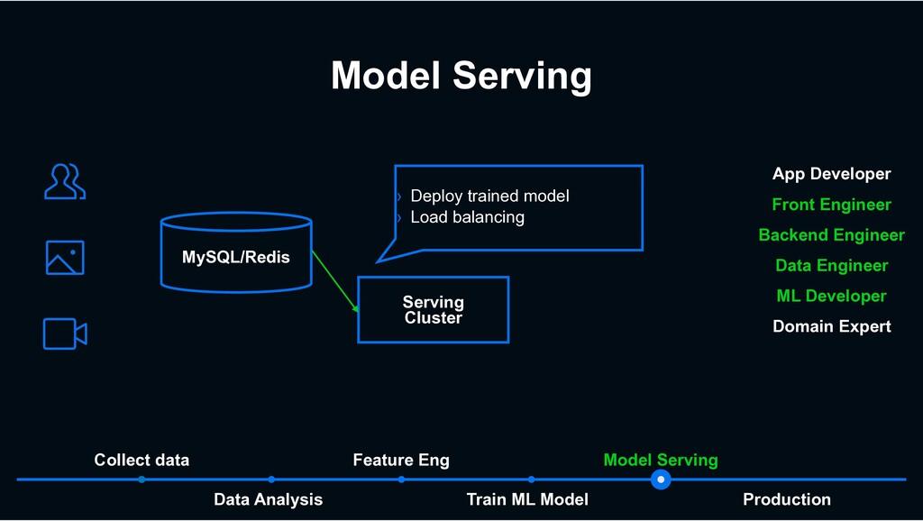 Model Serving Train ML Model Data Analysis Mode...
