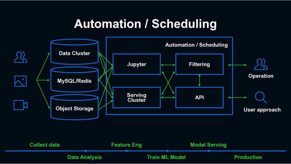 Automation / Scheduling Automation / Scheduling...