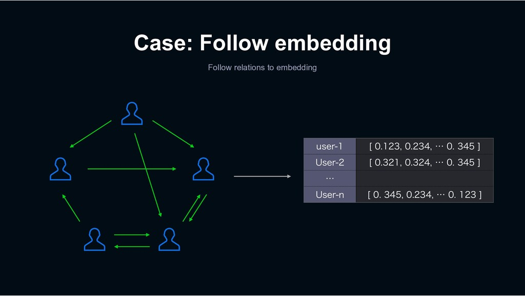 Case: Follow embedding Follow relations to embe...