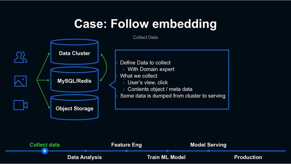 Production Train ML Model Data Analysis Model S...