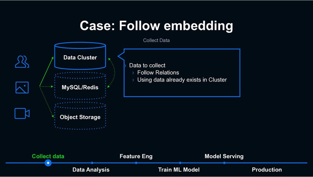 Case: Follow embedding Collect Data Production ...