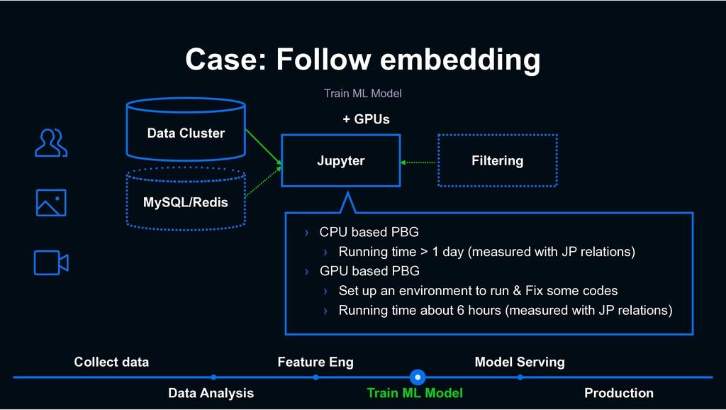 Train ML Model Data Analysis Model Serving Feat...