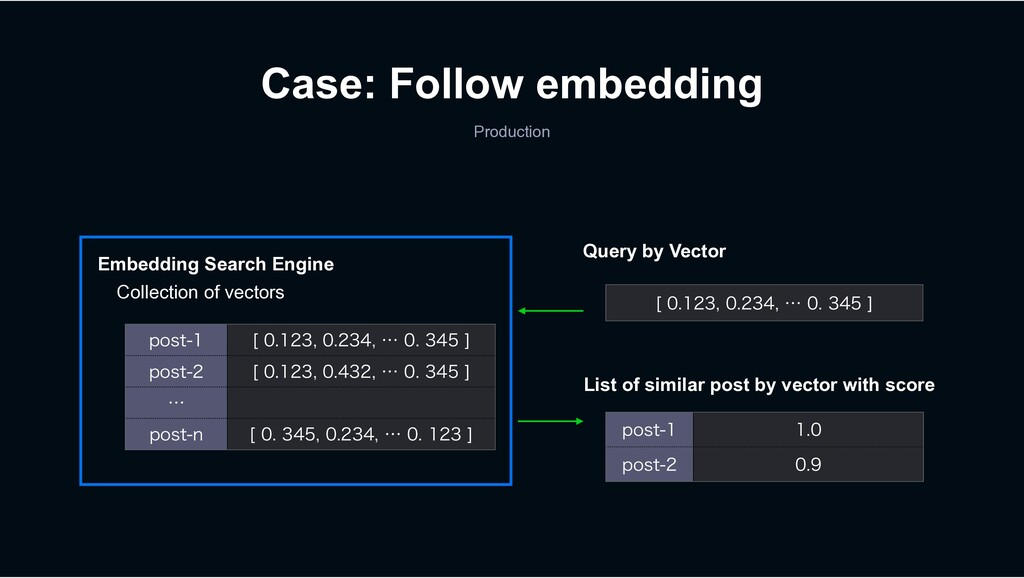 Embedding Search Engine Collection of vectors Q...