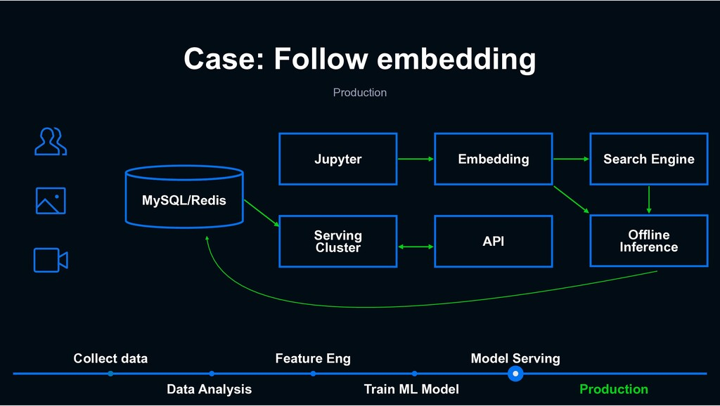 Train ML Model Data Analysis Feature Eng Collec...