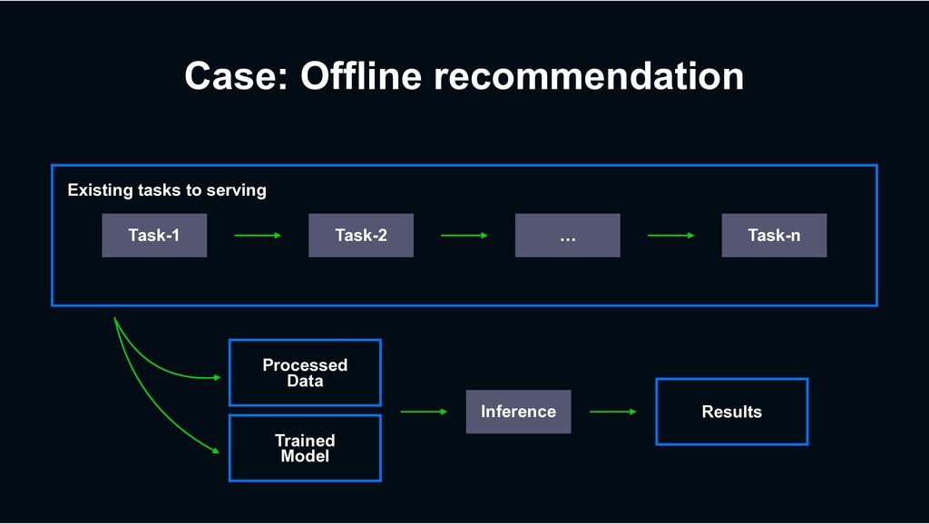 Existing tasks to serving Case: Offline recomme...