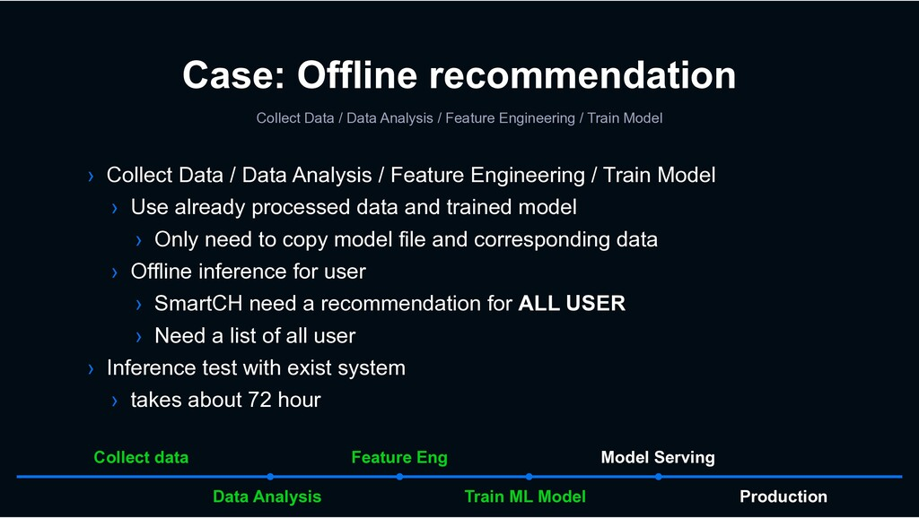 Case: Offline recommendation Collect Data / Dat...
