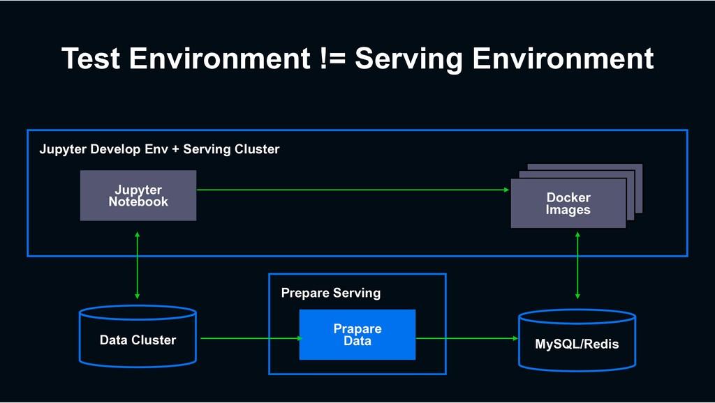 Docker Images Prepare Serving Test Environment ...