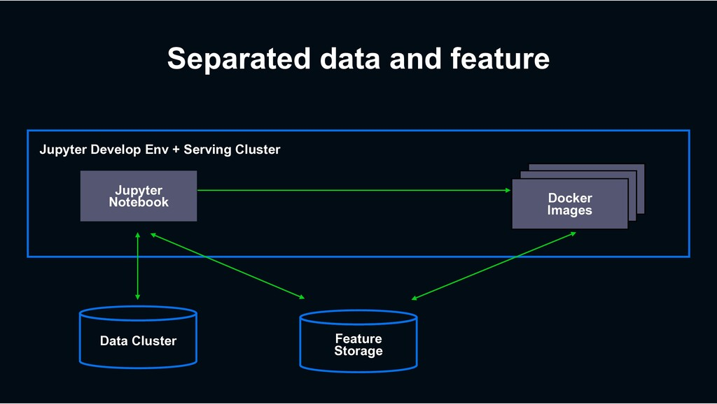 Docker Images Separated data and feature Jupyte...