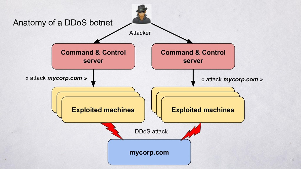 14 Command & Control server Command & Control s...