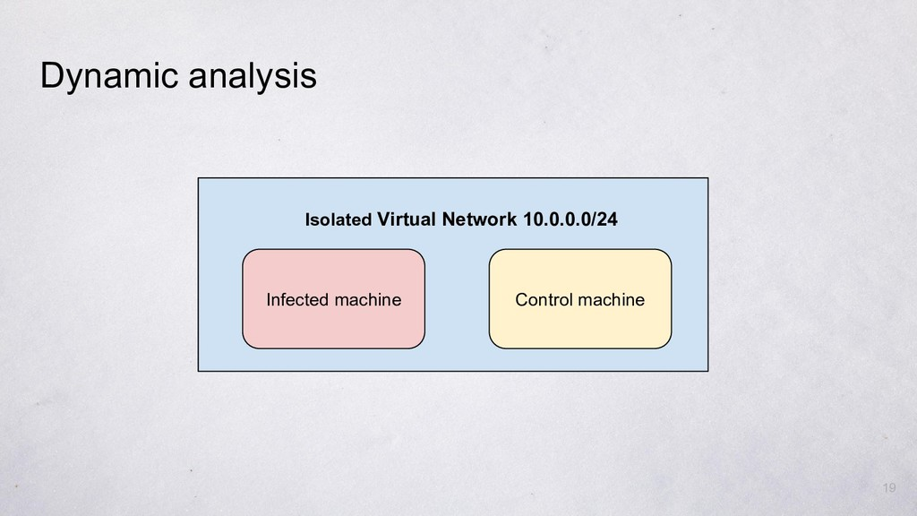 Dynamic analysis 19 Control machine Infected ma...