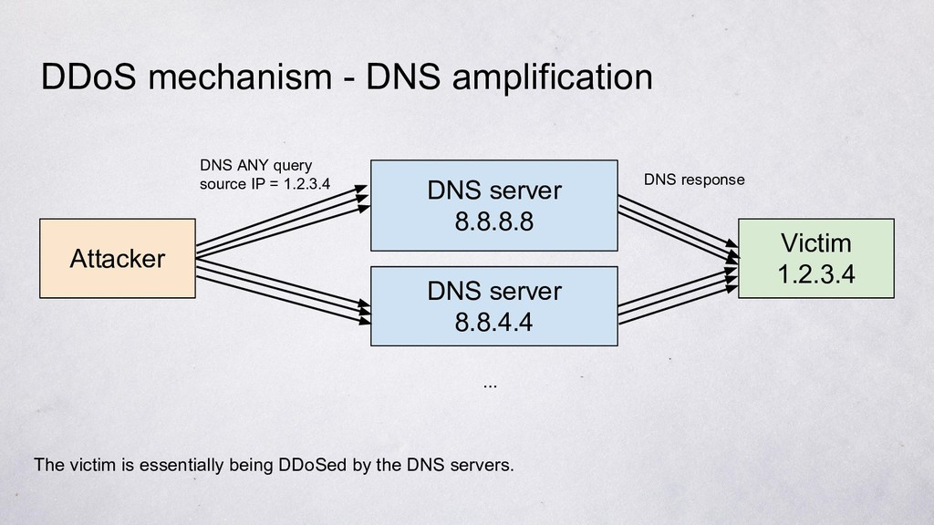 DDoS mechanism - DNS amplification Attacker DNS...