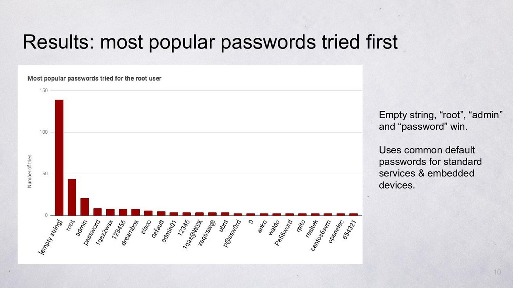 Results: most popular passwords tried first Emp...