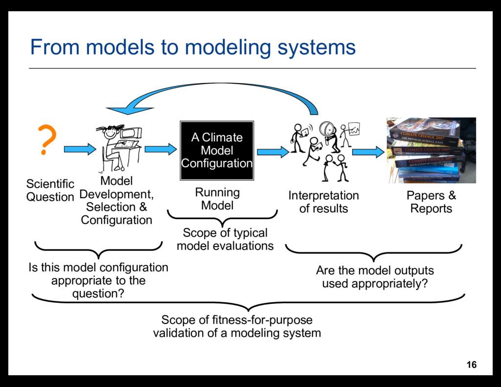 16 A Climate Model Configuration ? Scientific Q...