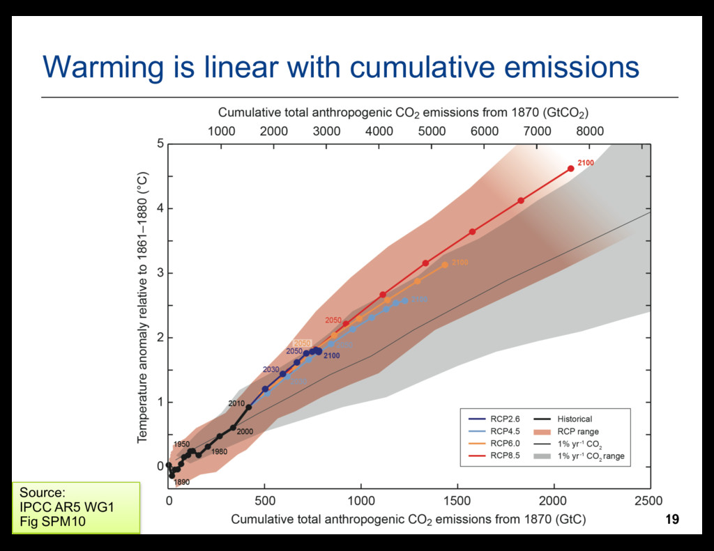 19 Warming is linear with cumulative emissions ...