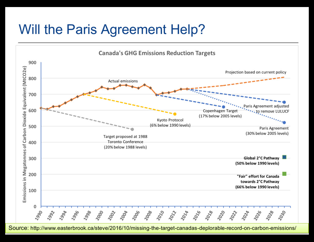 20 Will the Paris Agreement Help? Source: http:...