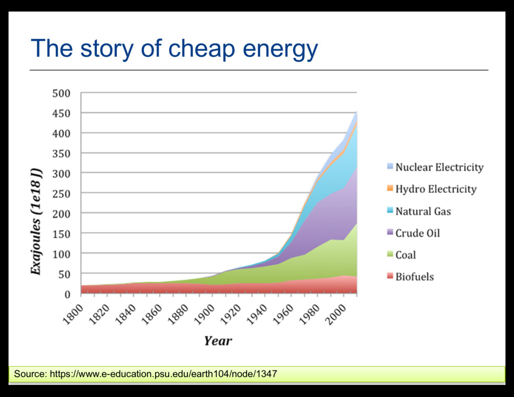 23 The story of cheap energy Source: https://ww...