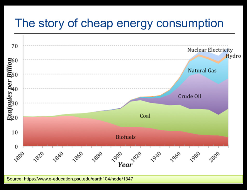 24 The story of cheap energy consumption Source...