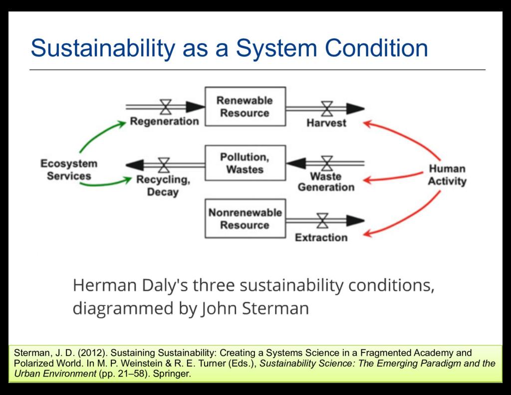 28 Sterman, J. D. (2012). Sustaining Sustainabi...