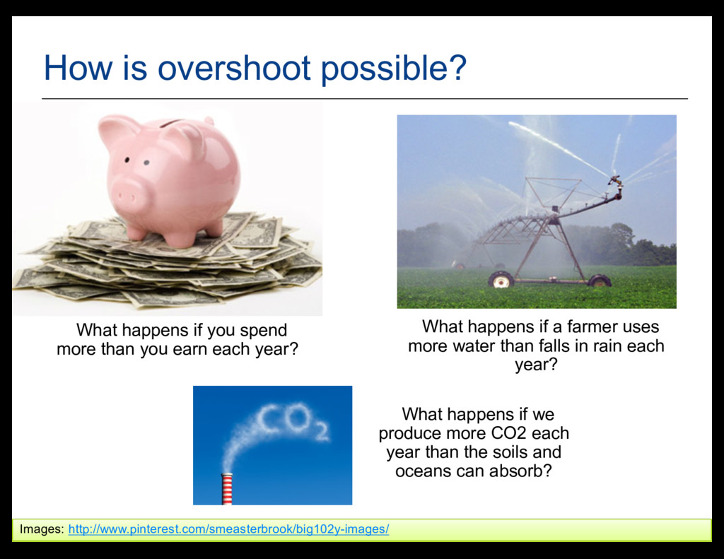 34 How is overshoot possible? Images: http://ww...