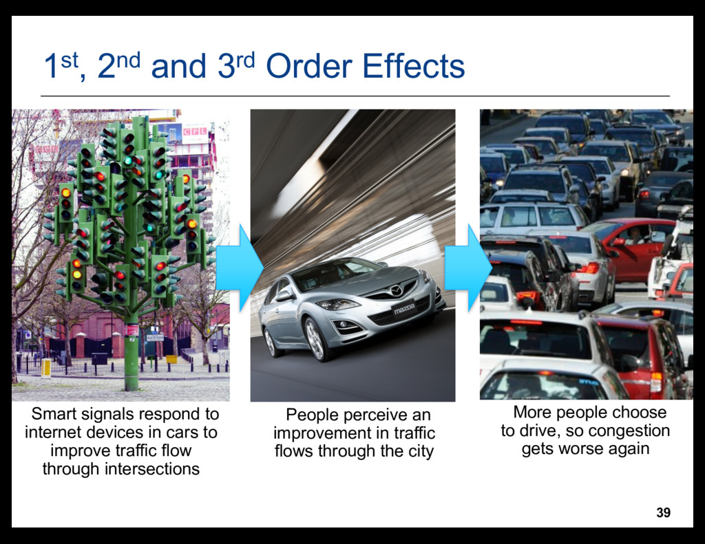 39 1st, 2nd and 3rd Order Effects •Smart signal...