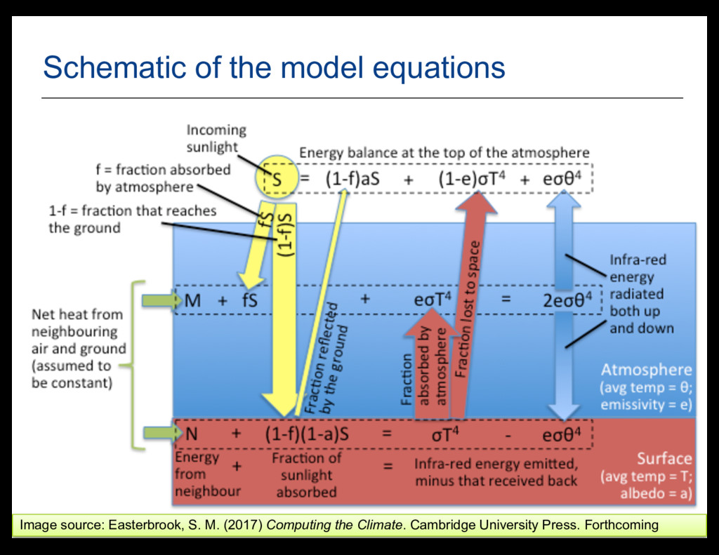 8 Schematic of the model equations Image source...