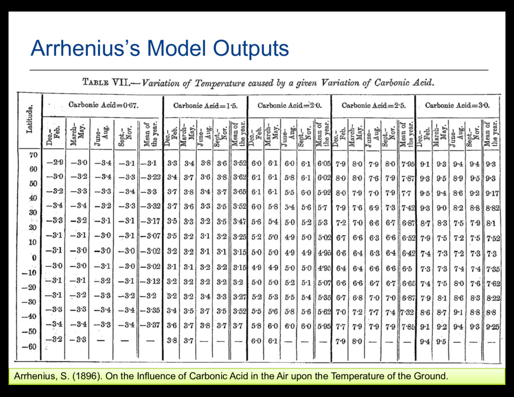 9 Arrhenius's Model Outputs Arrhenius, S. (1896...