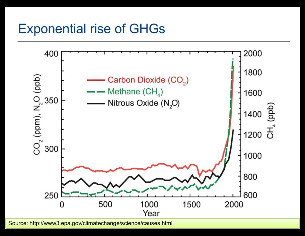 10 Source: http://www3.epa.gov/climatechange/sc...