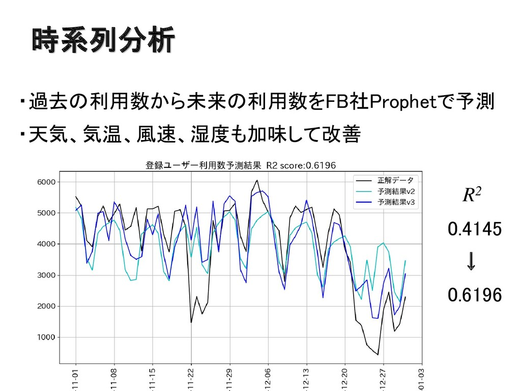 時系列分析 ・過去の利用数から未来の利用数をFB社Prophetで予測 ・天気、気温、風速、湿...