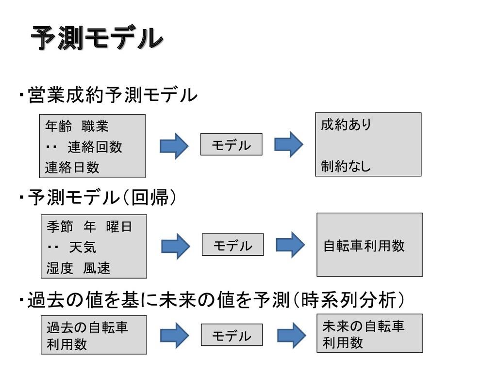 予測モデル ・営業成約予測モデル ・予測モデル(回帰) ・過去の値を基に未来の値を予測(時系列...