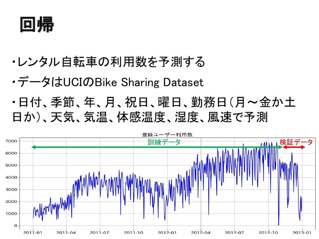 回帰 ・レンタル自転車の利用数を予測する ・データはUCIのBike Sharing Data...