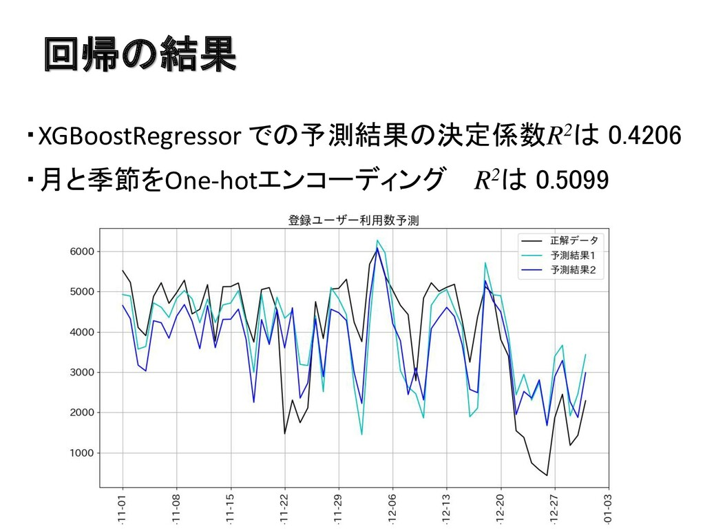 回帰の結果 ・XGBoostRegressor での予測結果の決定係数R2は 0.4206 ・...